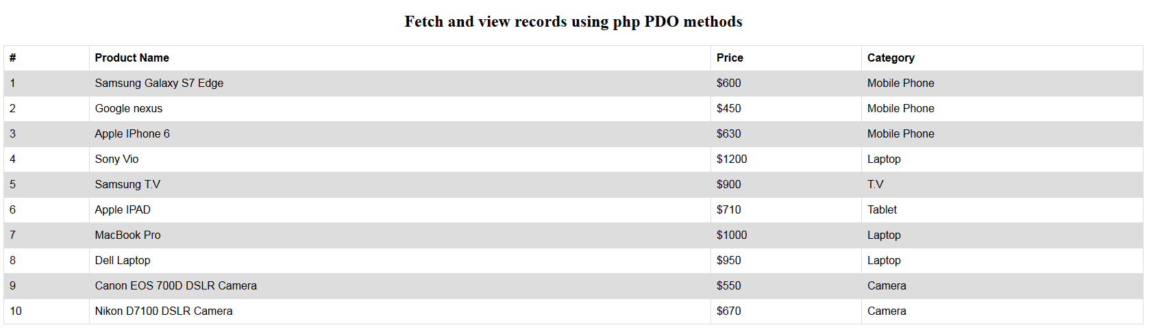 php pdo fetch all records and display in while loop
