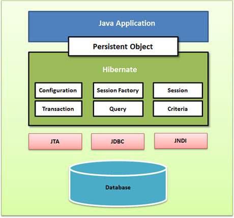 Top java developers frameworks